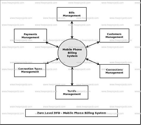data flow diagram for billing system mobile phone billing system dataflow diagram
