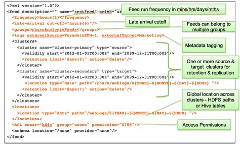 Feed Definition Define And Process Data Pipelines In Hadoop With Apache