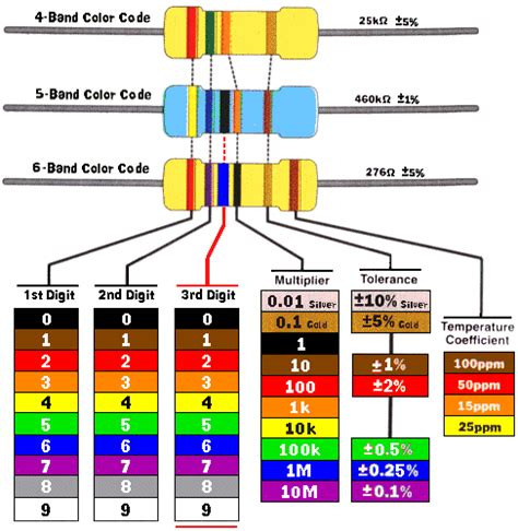 resistor color list suwardana resistor