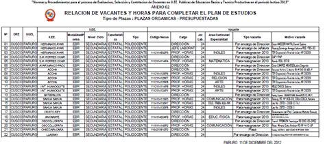 plazas para contrata docente ugel 15 plazas vacantes para contrata plazas vacantes para