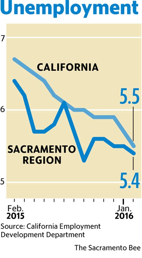 unemployment rates fall in sacramento statewide the