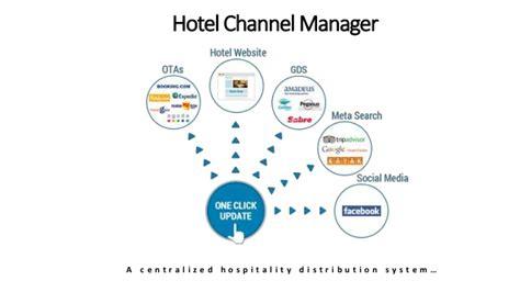 Software Manajemen Hotel D Pms Starter Version channel manager for hotel