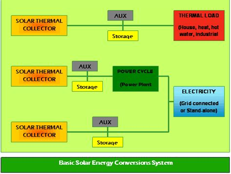 converting to solar energy large solar energy s wateen solutions