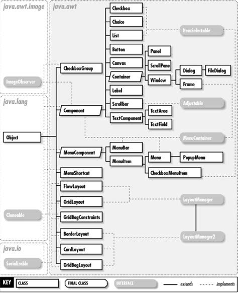 java layout hierarchy the java awt package java foundation classes