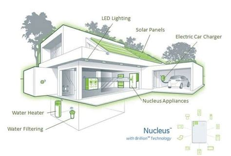 Florida House soluciones para una mejor calidad de vida eco village