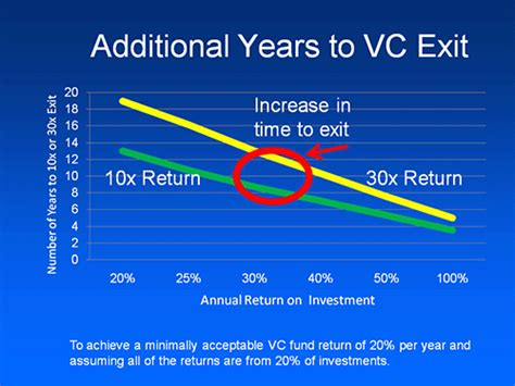 Working In Venture Capital Post Mba by Venture Capital Exit Times What It Means For