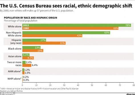 census bureau usa 2043 census prediction us whites will no longer be a