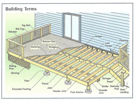 basic deck building plans simple 10x10 deck plan house