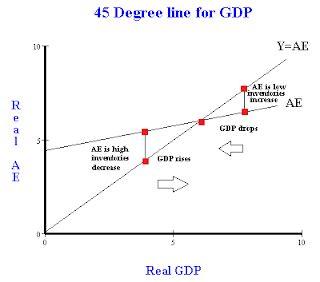 keynesian 45 degree diagram aggregate expenditure and the 45 degree line keynesian cross