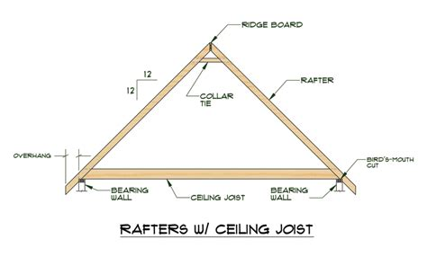 Cutting Roof Rafters For A Shed Roof by Rafters Rafters With Ceiling Joists Are Often Used For