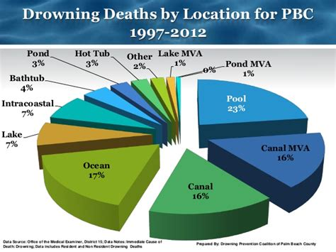 bathtub drowning statistics bathtub drowning statistics 28 images report finds rivers the leading location for