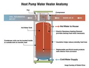 Water Heater Repair Heat Water Heater Services In Greater Birmingham