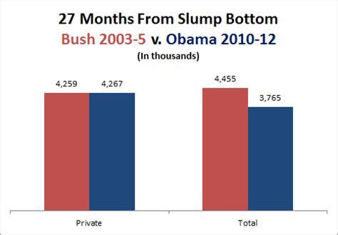 jobs chart bush vs obama obama s economic sleight of hand factcheck org