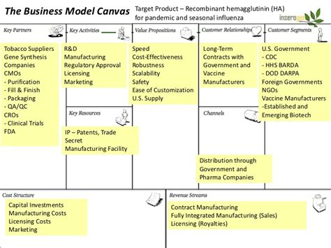 business model canvas layout canvas exles