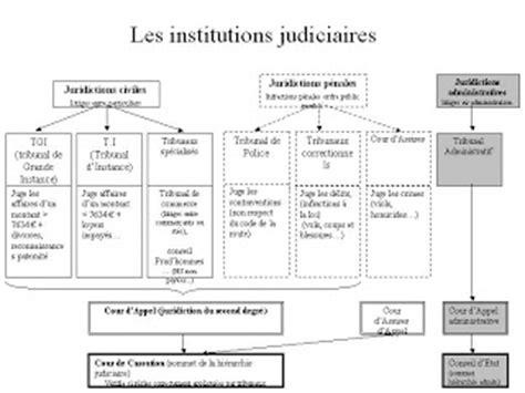 1361792299 des institutions judiciaires et de cours d 233 conomie droit synth 232 se 6 les institutions
