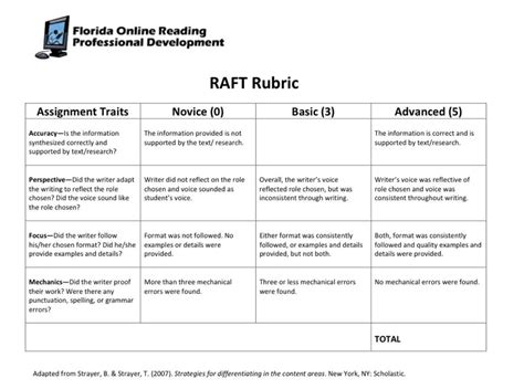 raft writing template raftassignments home