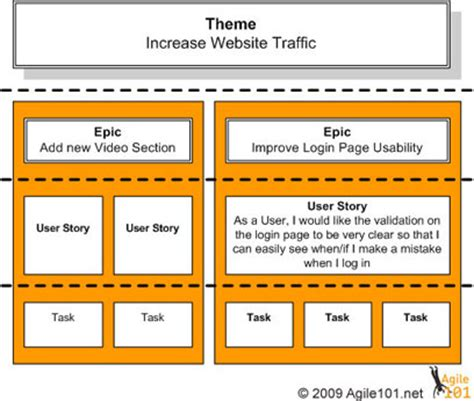 Difference Between Agile Themes Epics And User Stories | epic vs theme