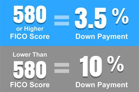 lowest credit score to buy a house credit requirements for an fha loan in 2018