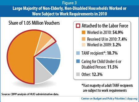 Large Majority Of Housing Voucher Recipients Work Are