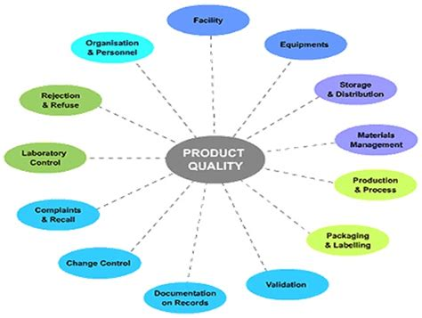 Process Mba Defin by Product Quality Definition Marketing Dictionary Mba