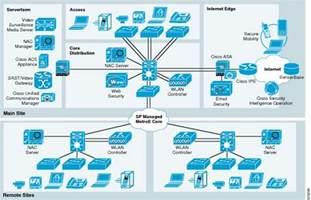 home data network design small enterprise design profile reference guide small
