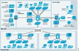 home wireless network design guide cisco safe for small enterprise networks cisco