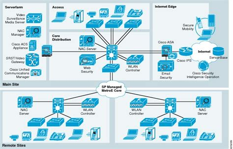 cisco home network design image gallery network firewall with design