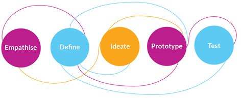 thinking dt applying design thinking to hr design thinking school of grit