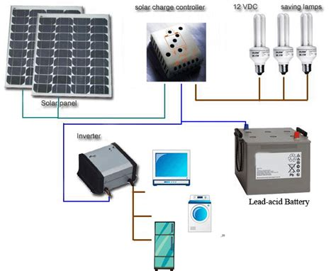 Home Solar Power System by Greentodaytomorrow Home Solar Power Systems
