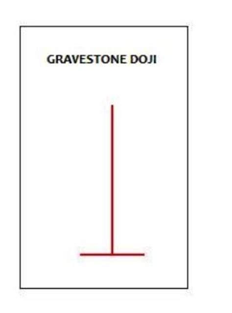 candlestick pattern gravestone doji gravestone doji