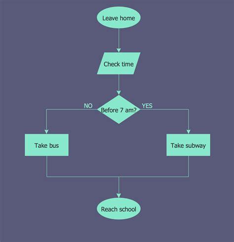 uses of flowchart uses of flowcharts create a flowchart