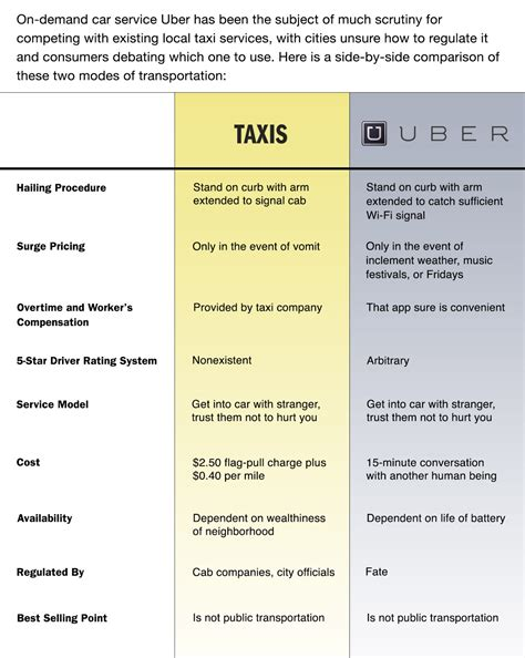 taxis v uber substitutes or complements the economist taxi vs uber follow up sound economics