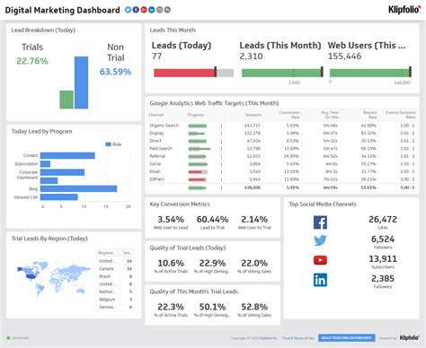 marketing dashboard template free email marketing klipfolio
