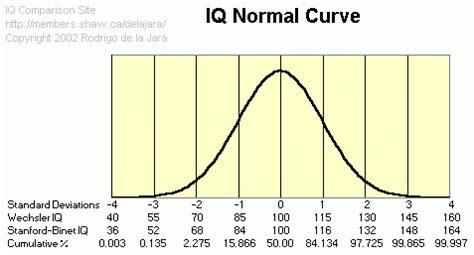 printable simple iq test bell curve percentiles chart printable diabetes inc