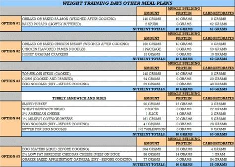 Bodybuilding Meal Plans Protein Shake Recipes Bodybuilding Diets Supplement Schedule Template