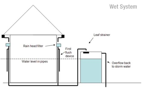 first flush diverter plans how to install your water tank
