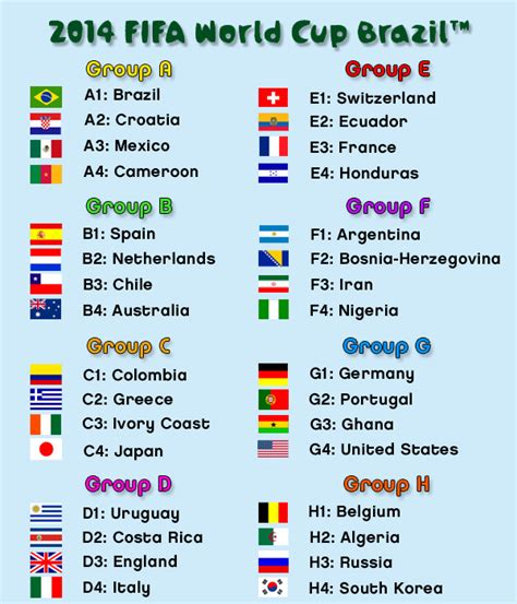 world cup groups who s gonna win the fifa 2014 world cup godyears