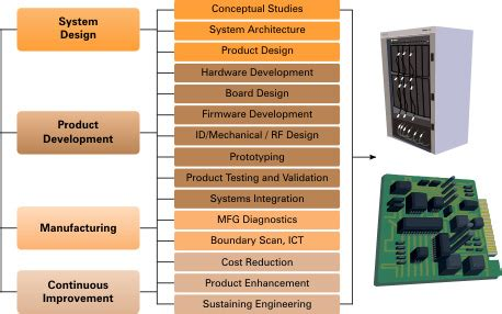 design of manufacturing systems system engineering design design thinking