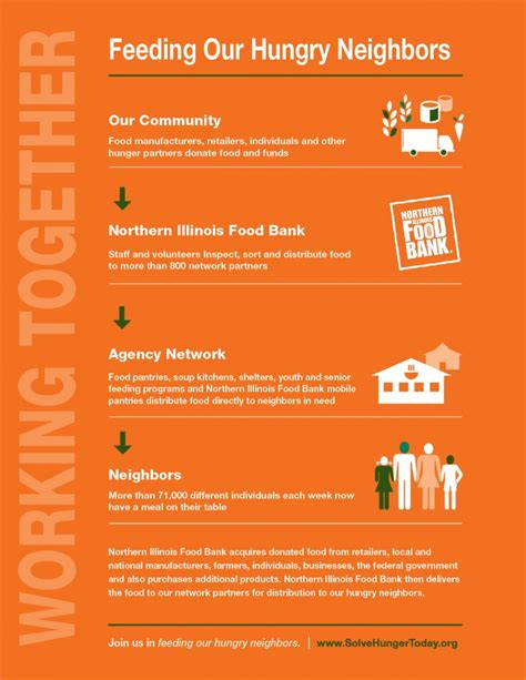 Chicago Food Pantry Locations by Food Pantry Locator Chicago