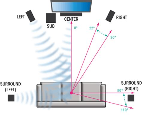How To Place Surround Sound Speakers In A Room by Speaker Placement For Home Theater Speakers Surround