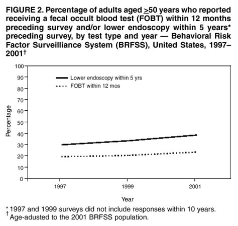 behavioral risk factor surveillance system brfss cdc colorectal cancer test use among persons aged gt 50 years
