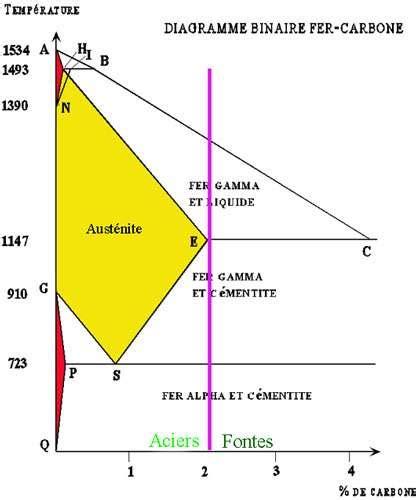 diagramme de phase des aciers l acier fabrication et alliages dossier