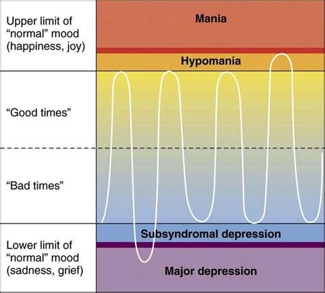depression mood swings bipolar disorder