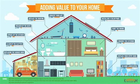 adding value to your home infographic by renovation kingdom