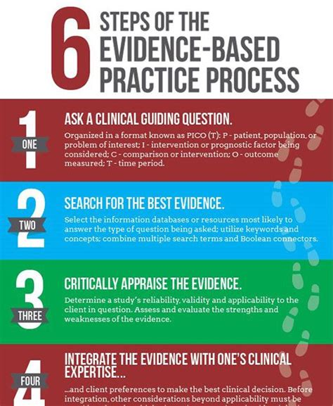 evidence of practice playbook for powered professional learning books 25 best ideas about evidence based medicine on