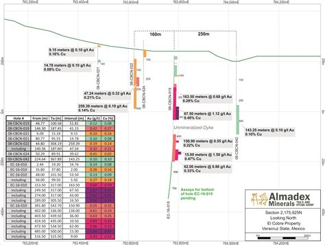 update section 8 almadex reports second gold rich porphyry interval from