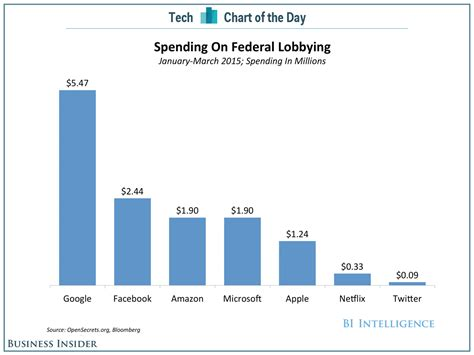 Five Of The Technology Industry S Biggest Political - here s what the biggest tech companies are spending to