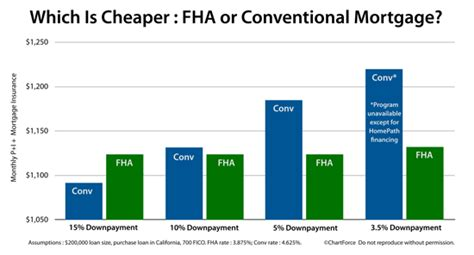 What Is Mba Loan Vs Fha by Fha Home Loan Rates California Www Allaboutyouth Net