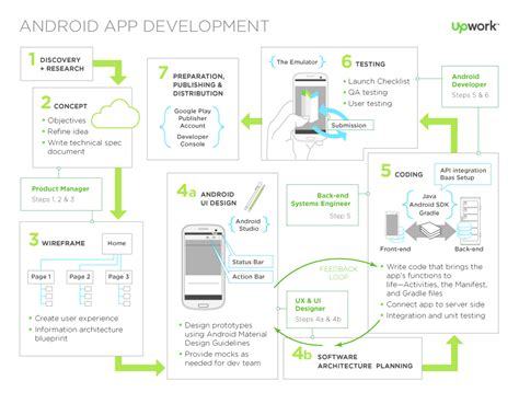 android process a guide to android development what to who to hire