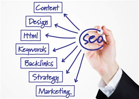 Search Engine Optimization Business by How Seo Can Help Any Business